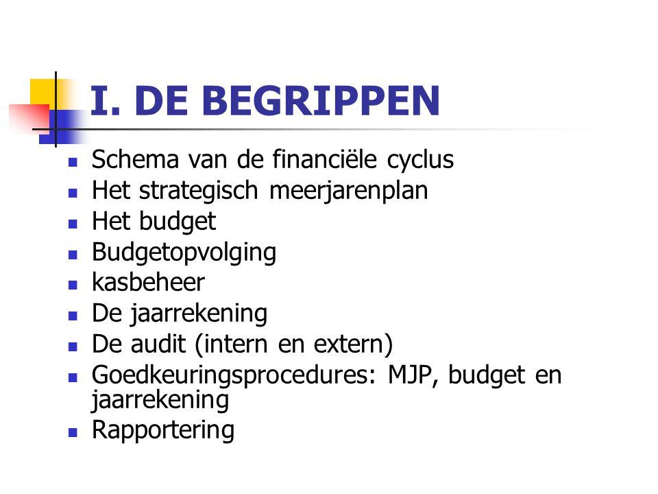 I. DE BEGRIPPEN Schema van de financiële cyclus