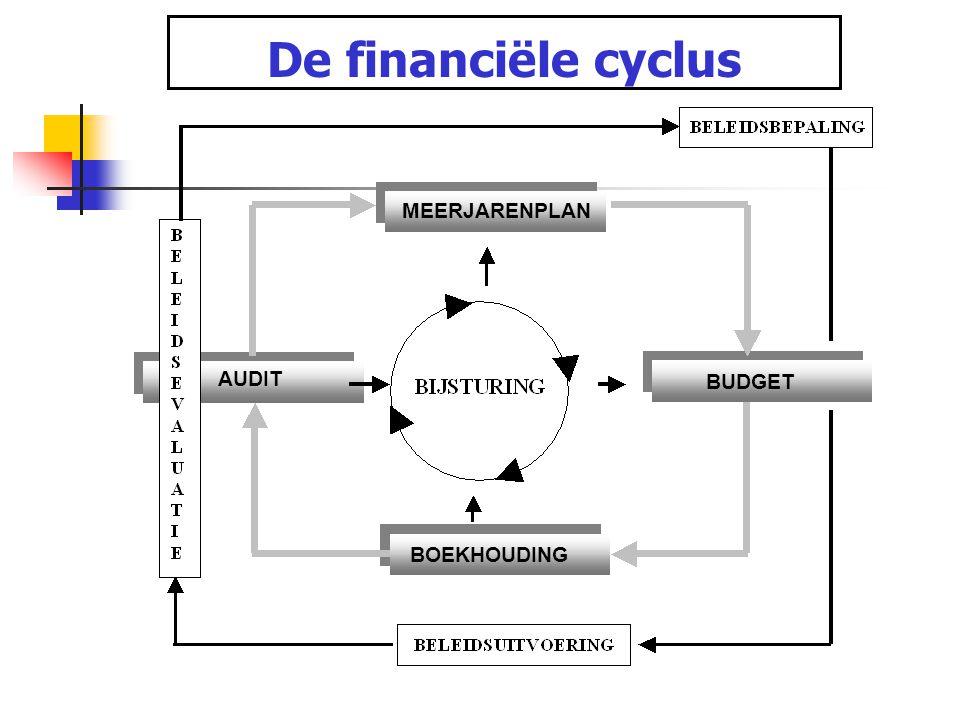 De financiële cyclus MEERJARENPLAN AUDIT BUDGET BOEKHOUDING