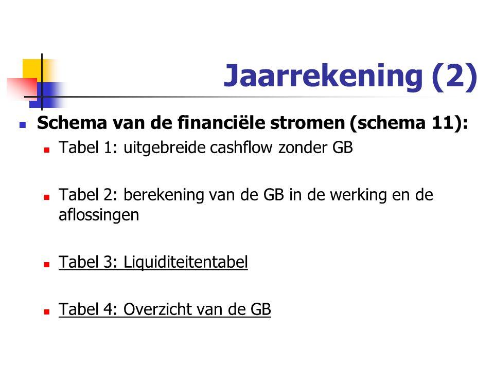 Jaarrekening (2) Schema van de financiële stromen (schema 11):