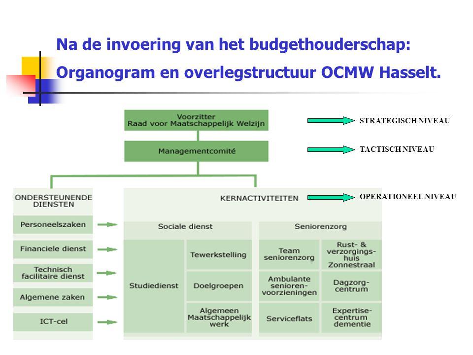 Na de invoering van het budgethouderschap: