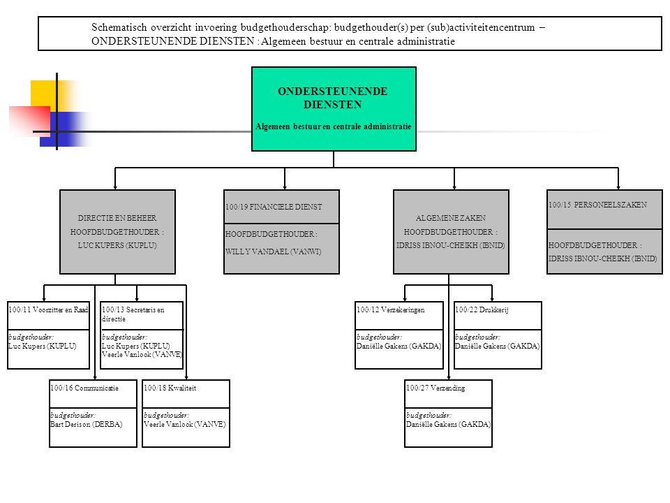 ONDERSTEUNENDE DIENSTEN Algemeen bestuur en centrale administratie