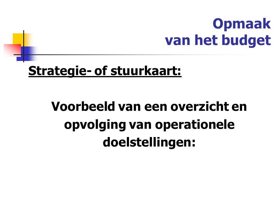 Voorbeeld van een overzicht en opvolging van operationele