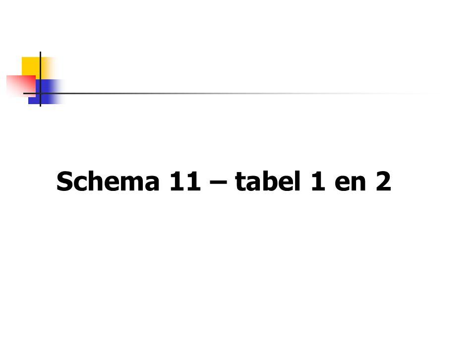 Schema 11 – tabel 1 en 2