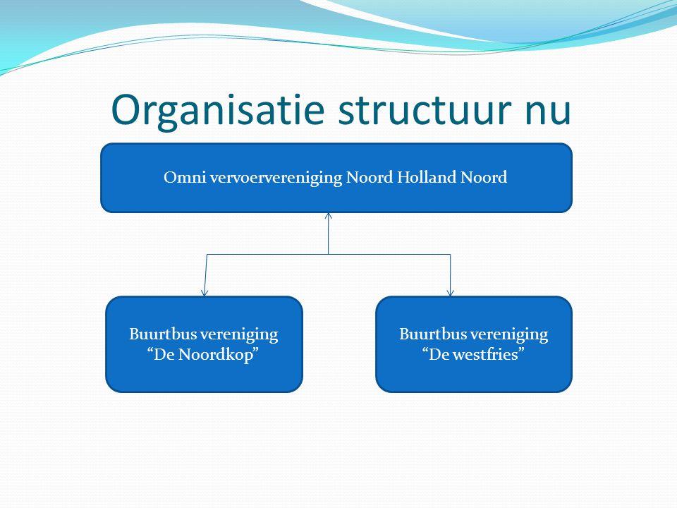 Organisatie structuur nu