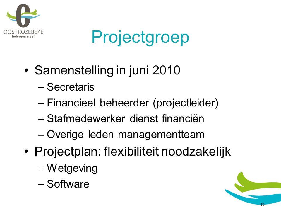 Voorstelling jaarrekening 2009