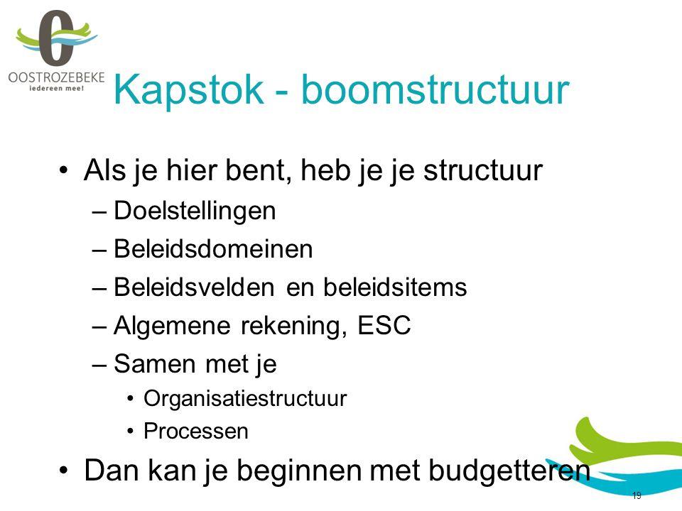 Kapstok - boomstructuur