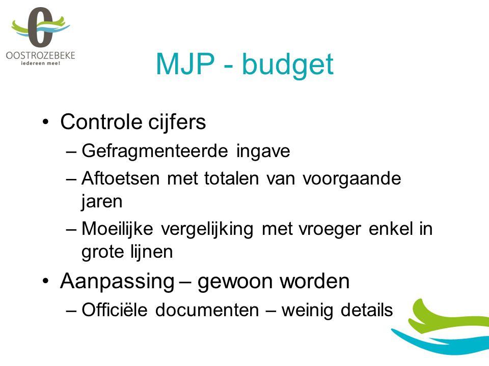 MJP - budget Controle cijfers Aanpassing – gewoon worden