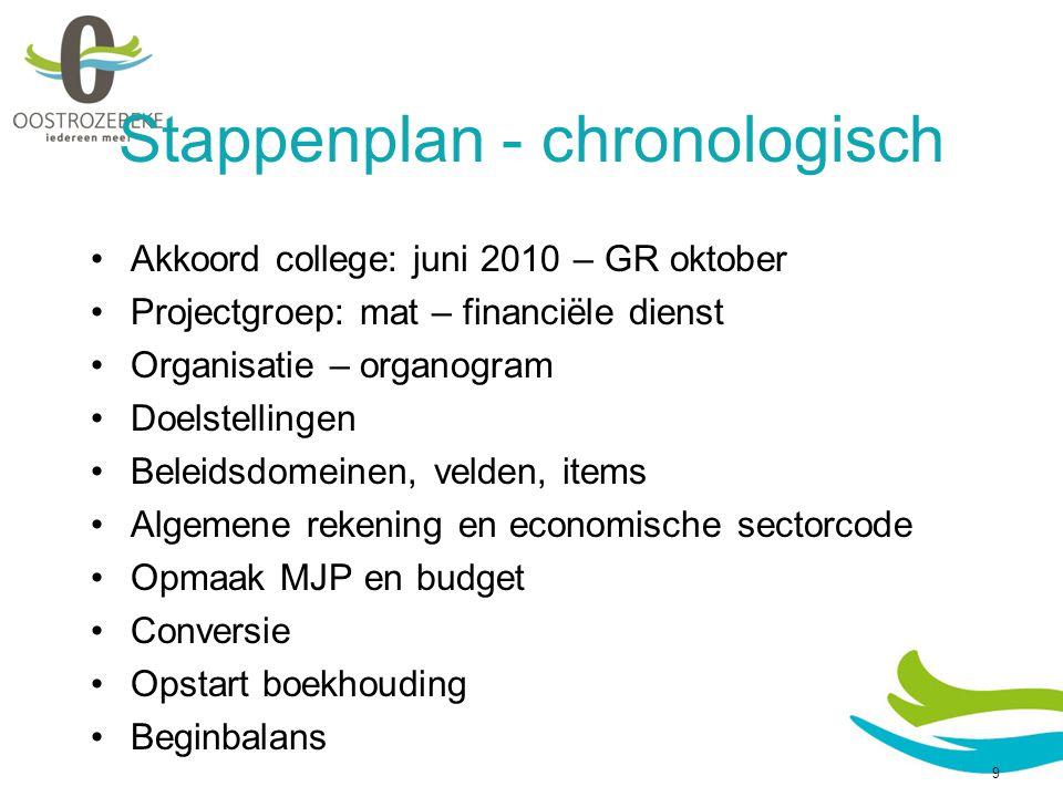 Stappenplan - chronologisch