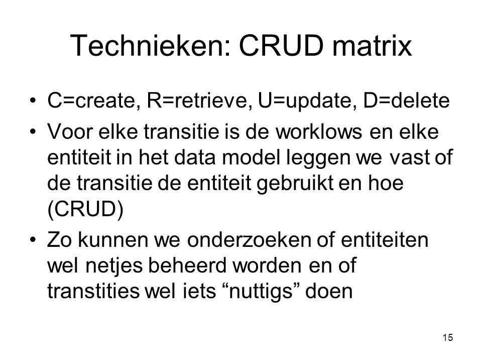 Technieken: CRUD matrix