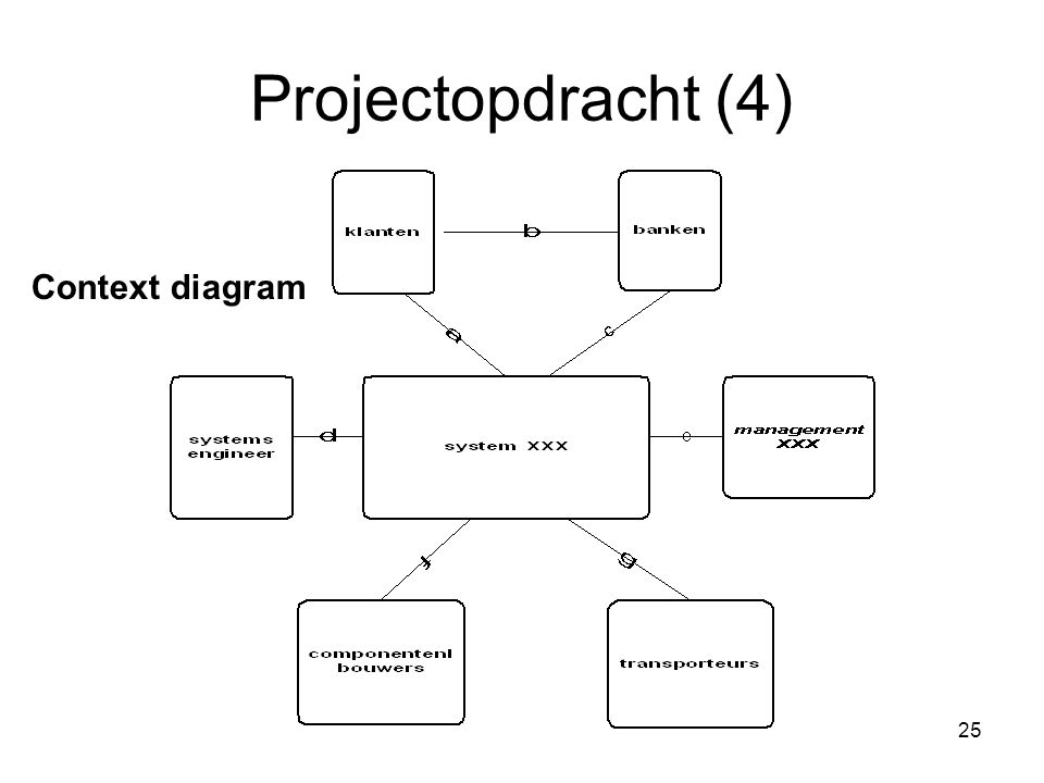 Projectopdracht (4) Context diagram