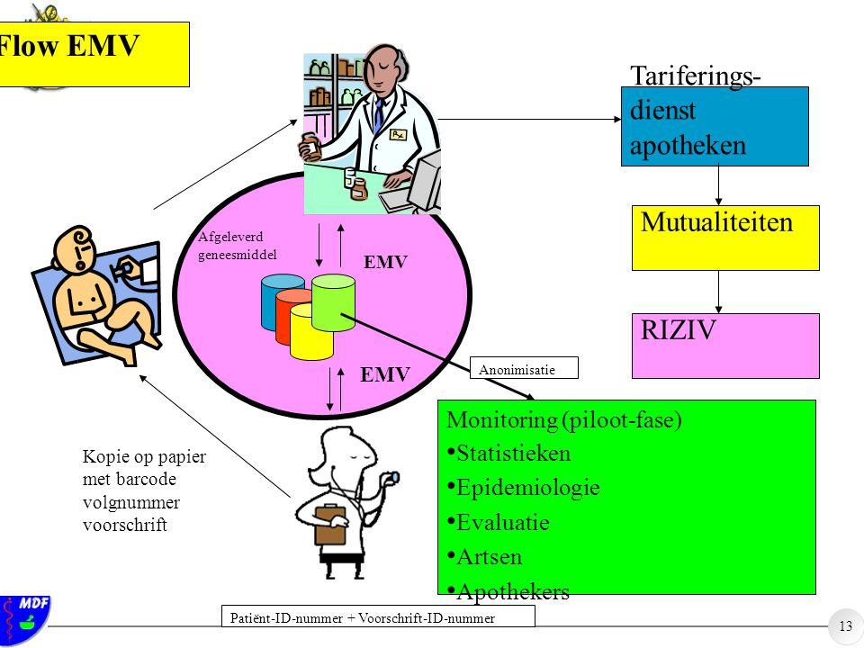 Flow EMV Tariferings- dienst apotheken Mutualiteiten RIZIV
