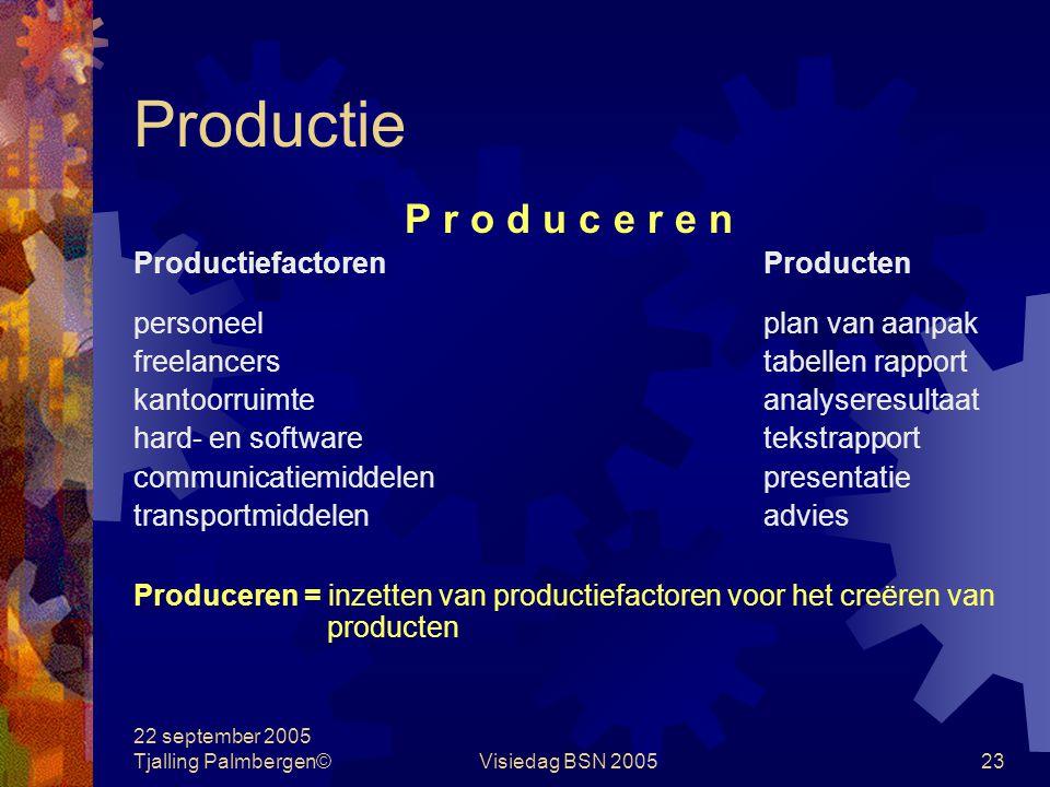 Productie P r o d u c e r e n Productiefactoren Producten
