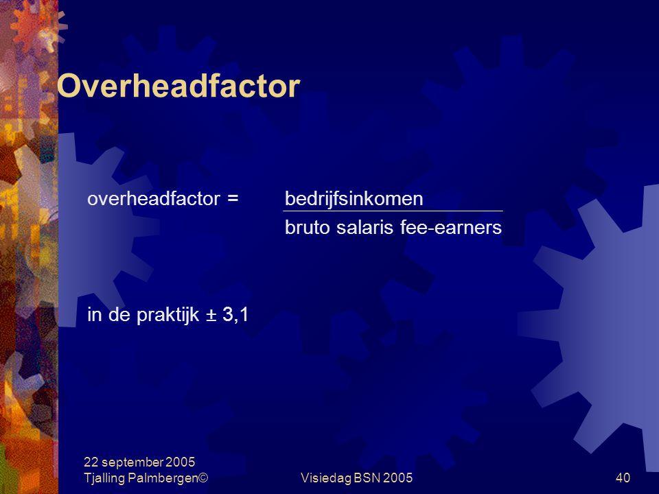 Overheadfactor overheadfactor = bedrijfsinkomen