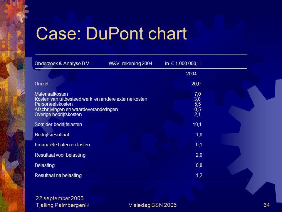 Case: DuPont chart 22 september 2005 Tjalling Palmbergen©
