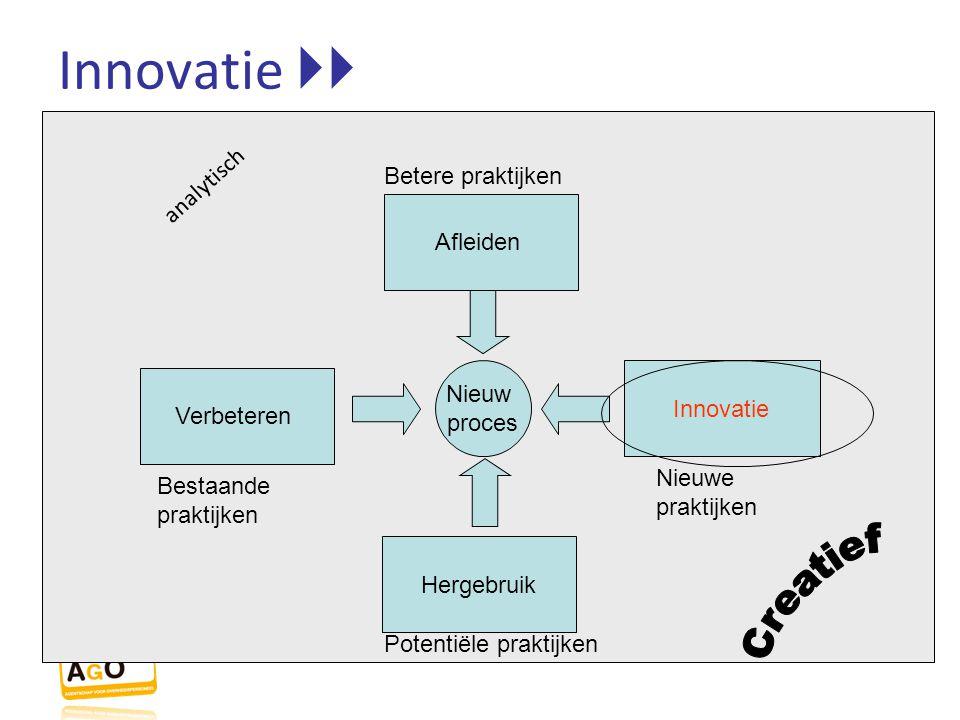 Innovatie  Creatief analytisch Betere praktijken Afleiden Nieuw