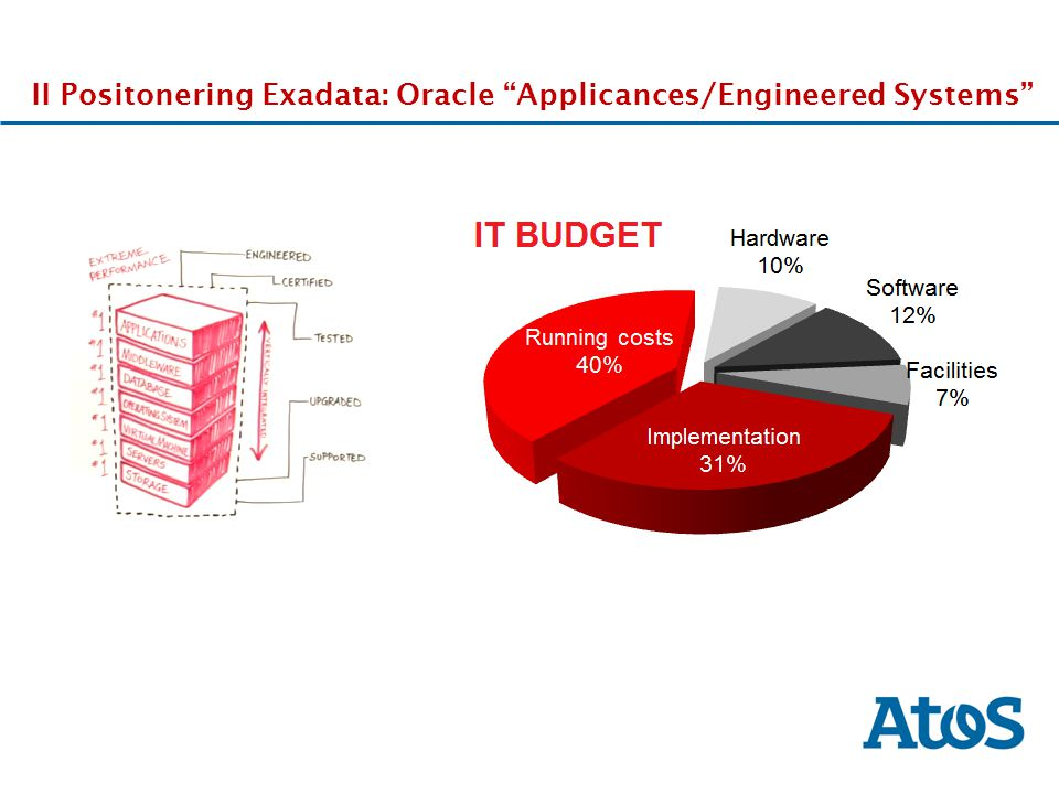 II Positonering Exadata: Oracle Applicances/Engineered Systems