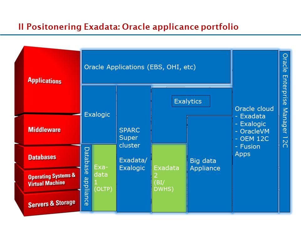 II Positonering Exadata: Oracle applicance portfolio