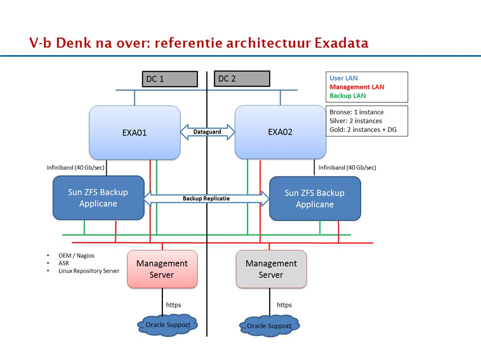 V-b Denk na over: referentie architectuur Exadata