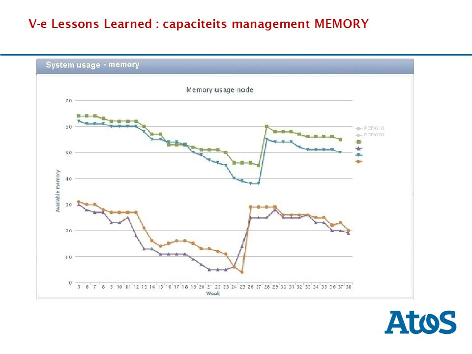 V-e Lessons Learned : capaciteits management MEMORY