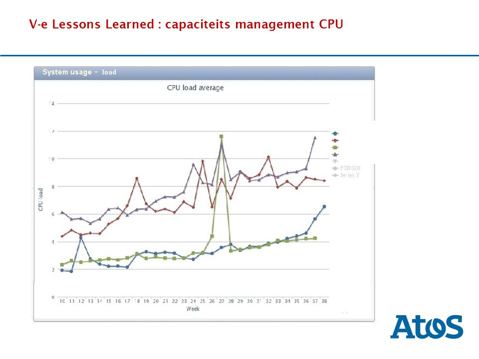 V-e Lessons Learned : capaciteits management CPU