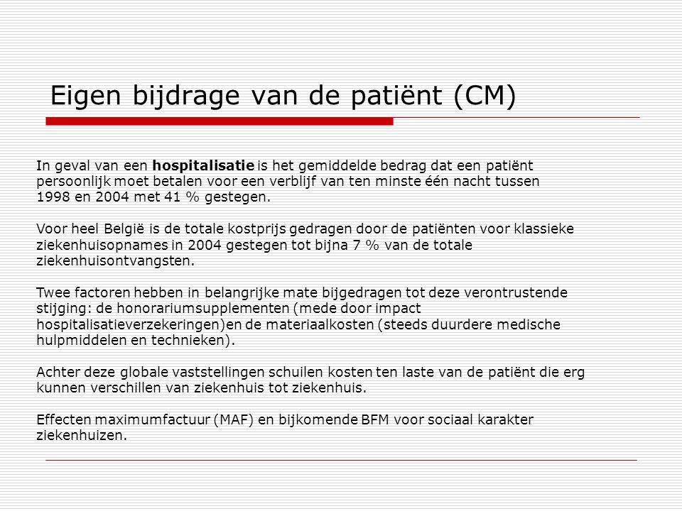 Eigen bijdrage van de patiënt (CM)