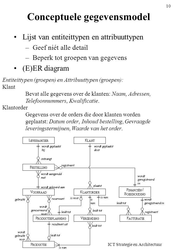 Conceptuele gegevensmodel