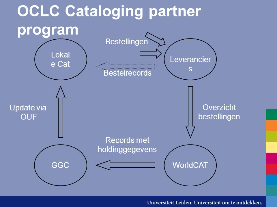 OCLC Cataloging partner program