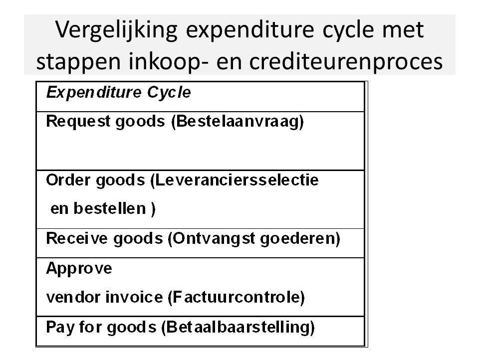 Vergelijking expenditure cycle met stappen inkoop- en crediteurenproces