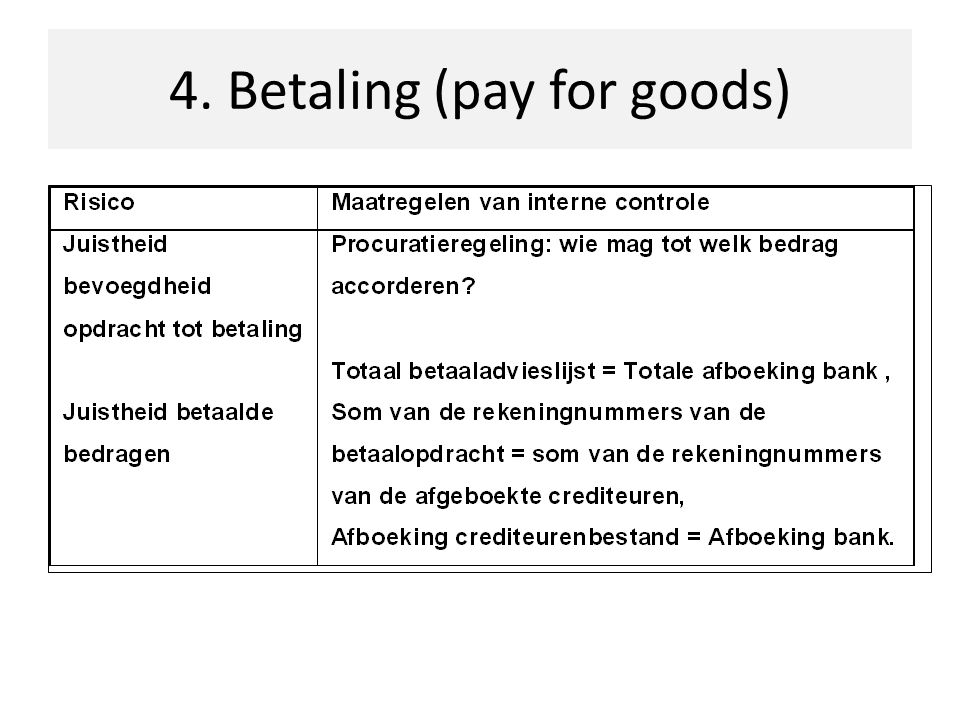 4. Betaling (pay for goods)