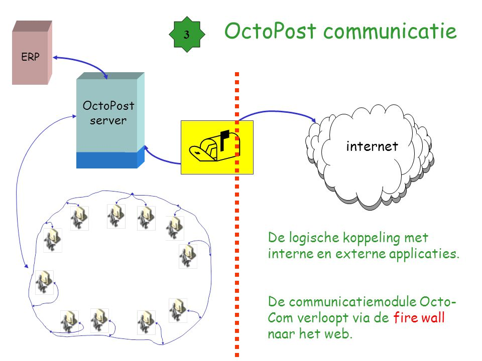 OctoPost communicatie