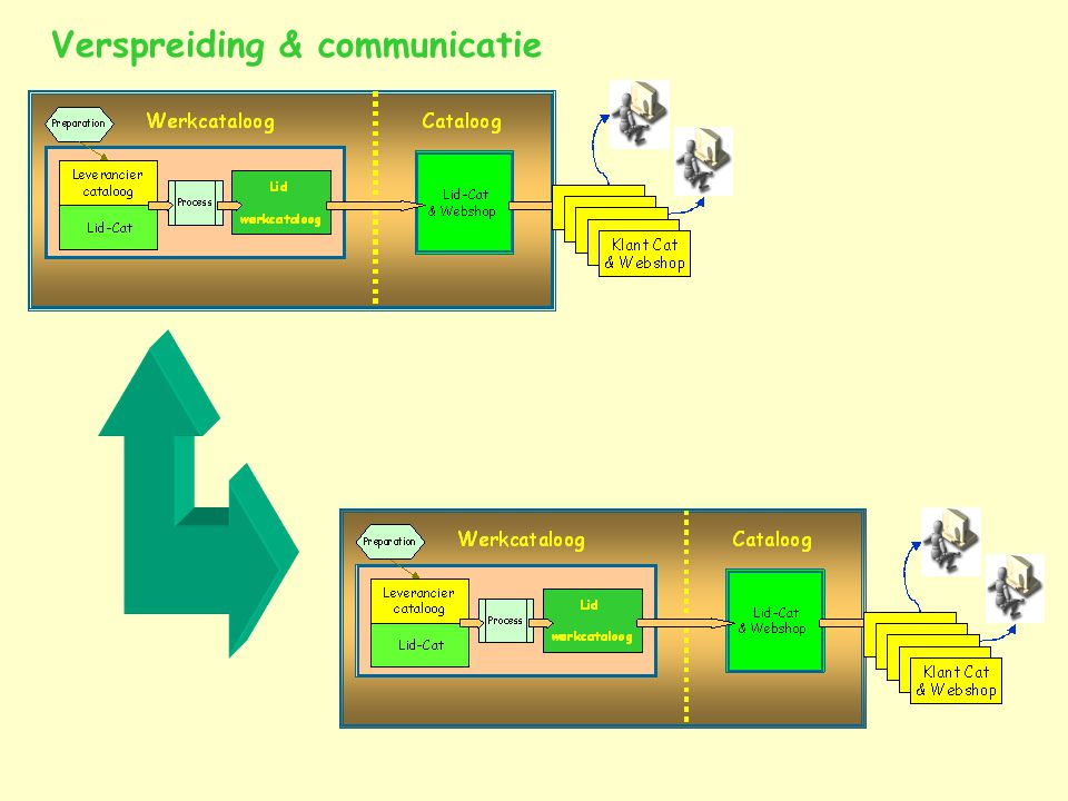 Verspreiding & communicatie