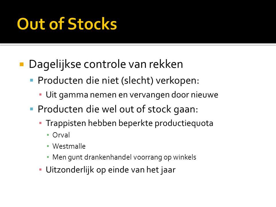 Out of Stocks Dagelijkse controle van rekken