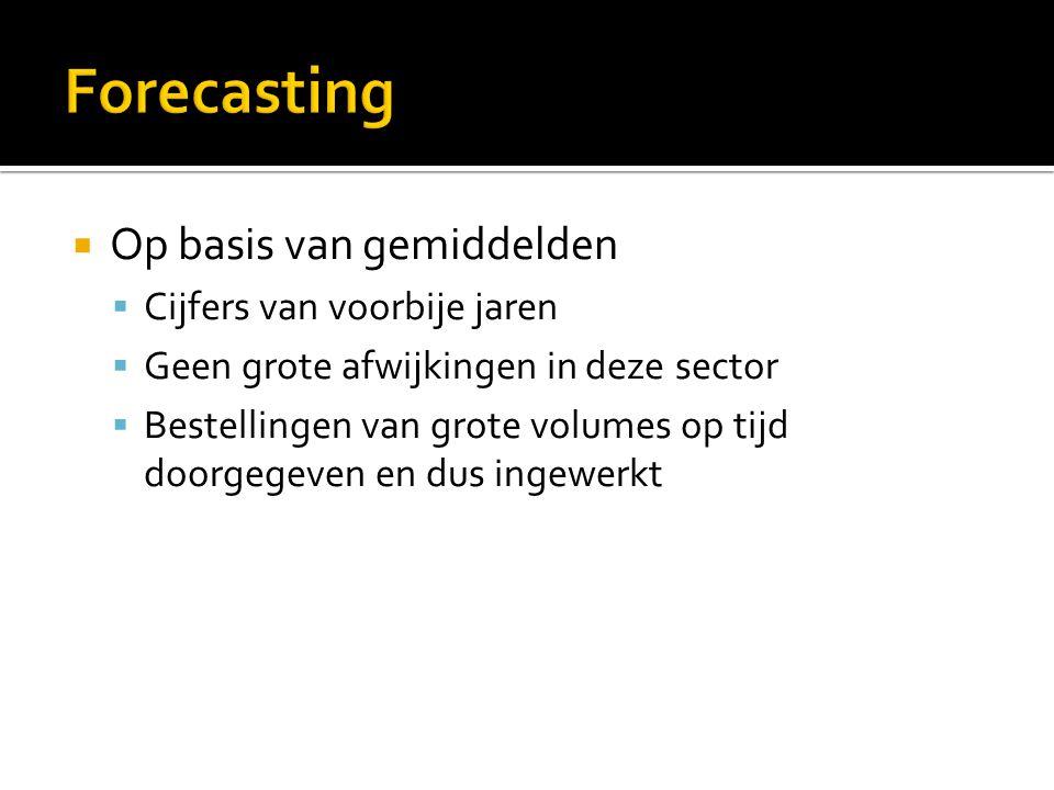 Forecasting Op basis van gemiddelden Cijfers van voorbije jaren