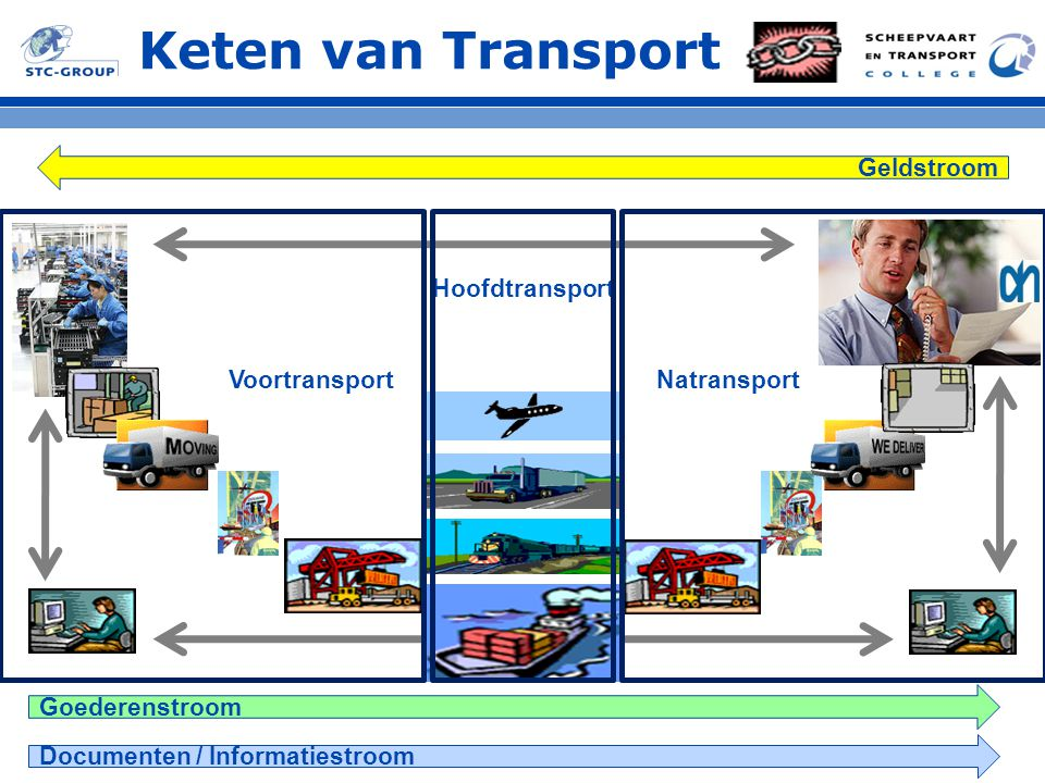 Keten van Transport Geldstroom Hoofdtransport Voortransport