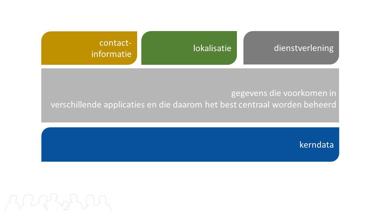 contact- informatie lokalisatie. dienstverlening.
