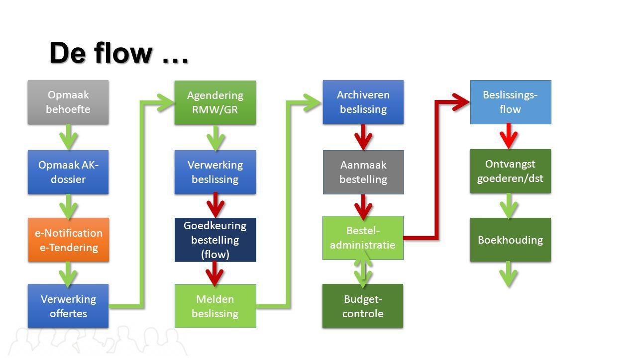 De flow … Opmaak behoefte Agendering RMW/GR Archiveren beslissing