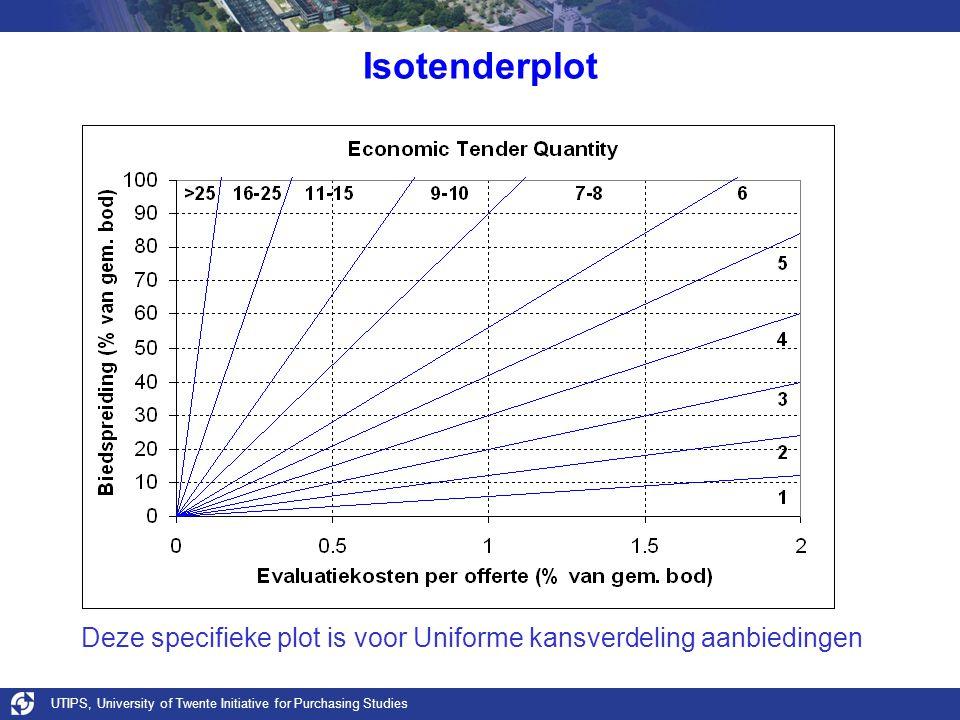 Isotenderplot Deze specifieke plot is voor Uniforme kansverdeling aanbiedingen.