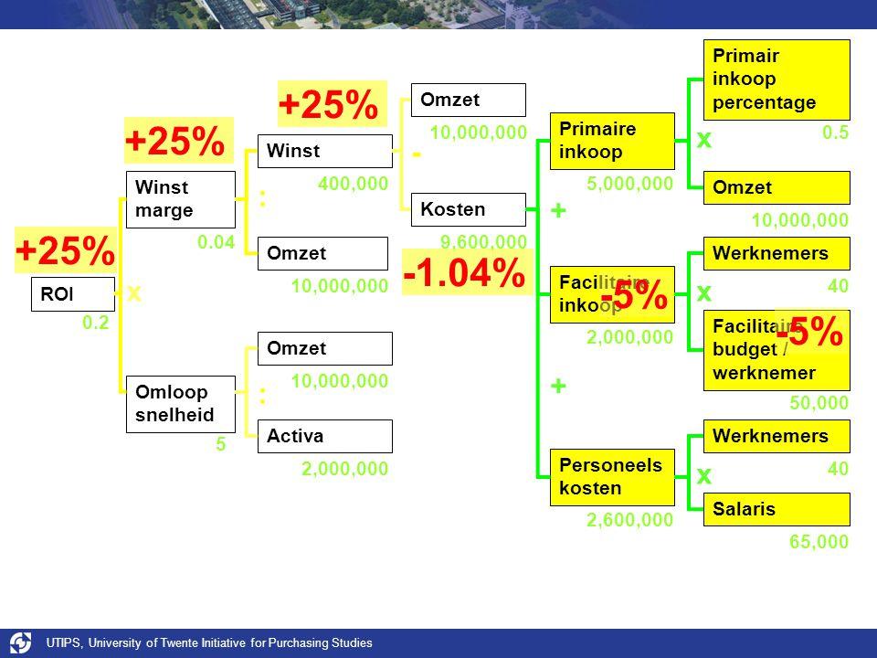 +25% +25% +25% -1.04% -5% -5% - x + : ROI Winst Omloop snelheid Omzet
