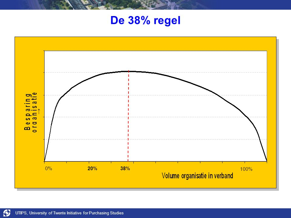 De 38% regel ↑ 0% 20% 38% 100% UTIPS, University of Twente Initiative for Purchasing Studies.