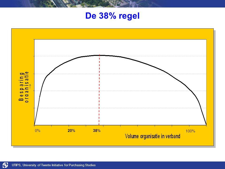 De 38% regel ↑ 0% 20% 38% 100% UTIPS, University of Twente Initiative for Purchasing Studies.