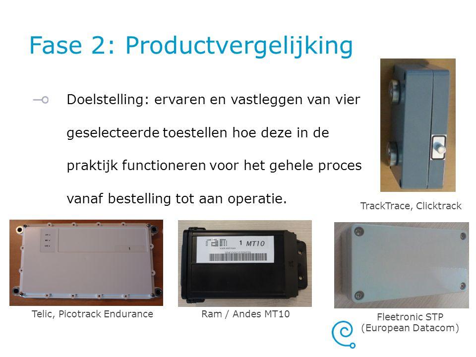 Fase 2: Productvergelijking