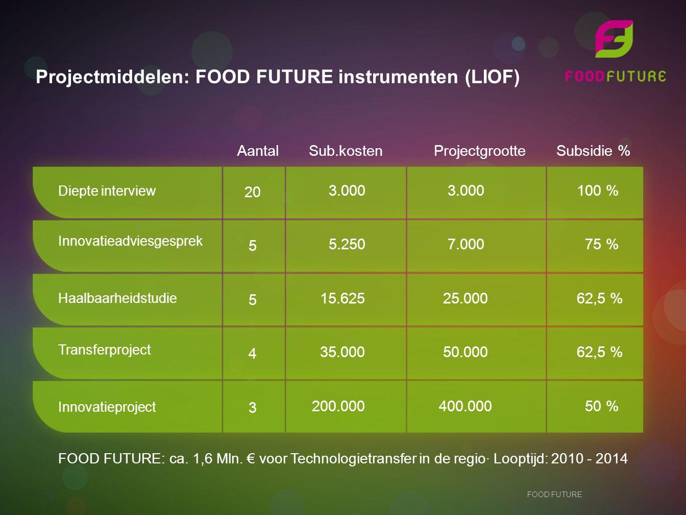 Aantal Sub.kosten Projectgrootte Subsidie %