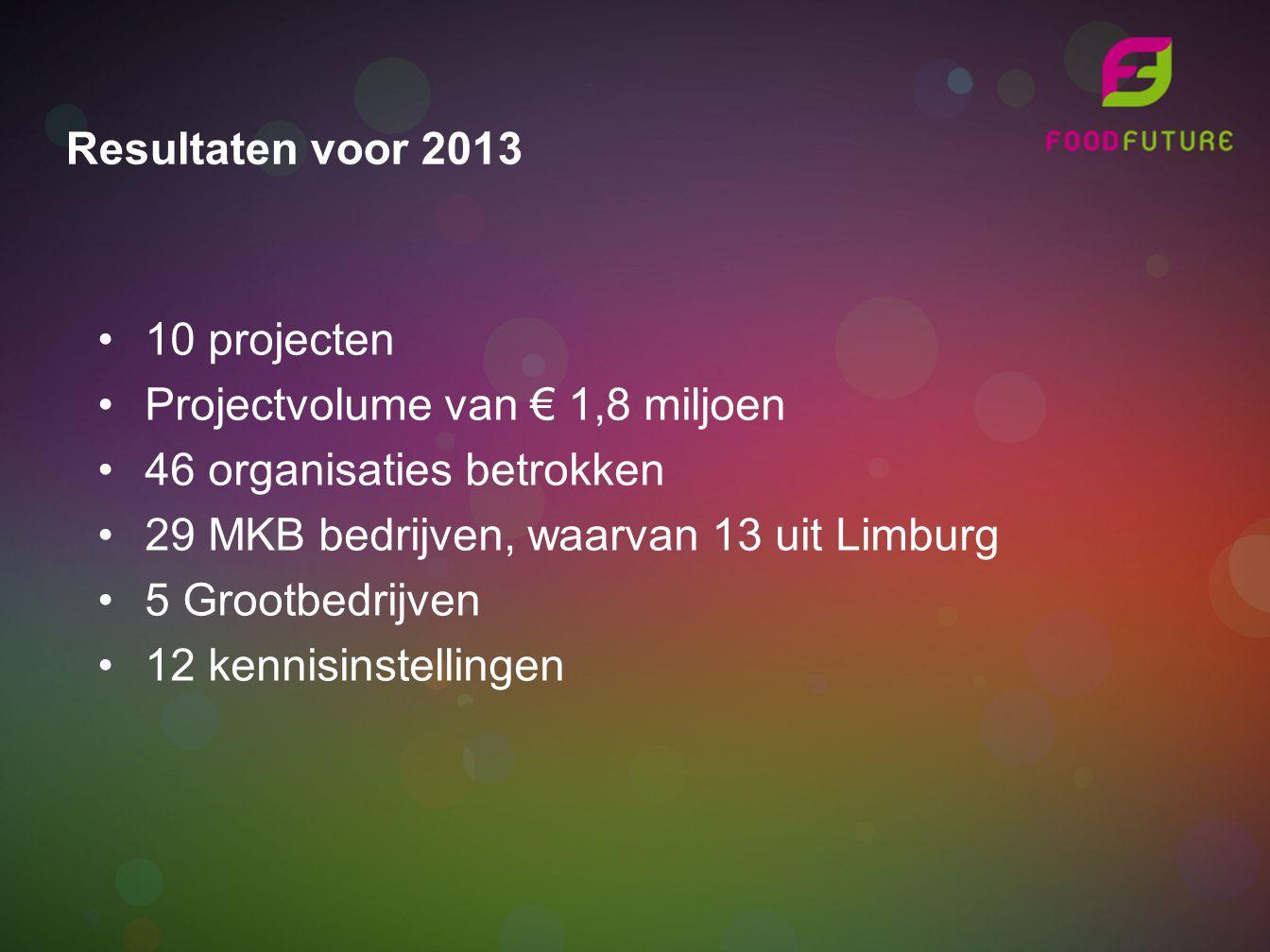 Resultaten voor 2013 10 projecten. Projectvolume van € 1,8 miljoen. 46 organisaties betrokken. 29 MKB bedrijven, waarvan 13 uit Limburg.
