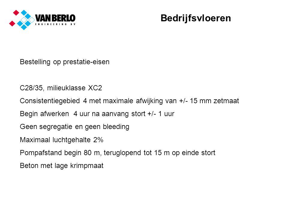 Bedrijfsvloeren Bestelling op prestatie-eisen C28/35, milieuklasse XC2