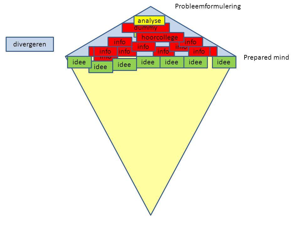 Probleemformulering analyse dummy hoorcollege divergeren info info