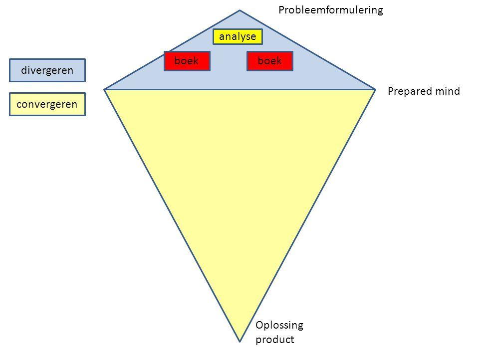 Probleemformulering analyse boek boek divergeren Prepared mind convergeren Oplossing product