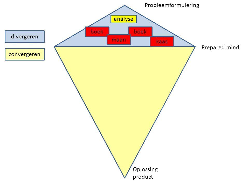 Probleemformulering analyse. boek. boek. divergeren. maan. kaas. Prepared mind. convergeren.