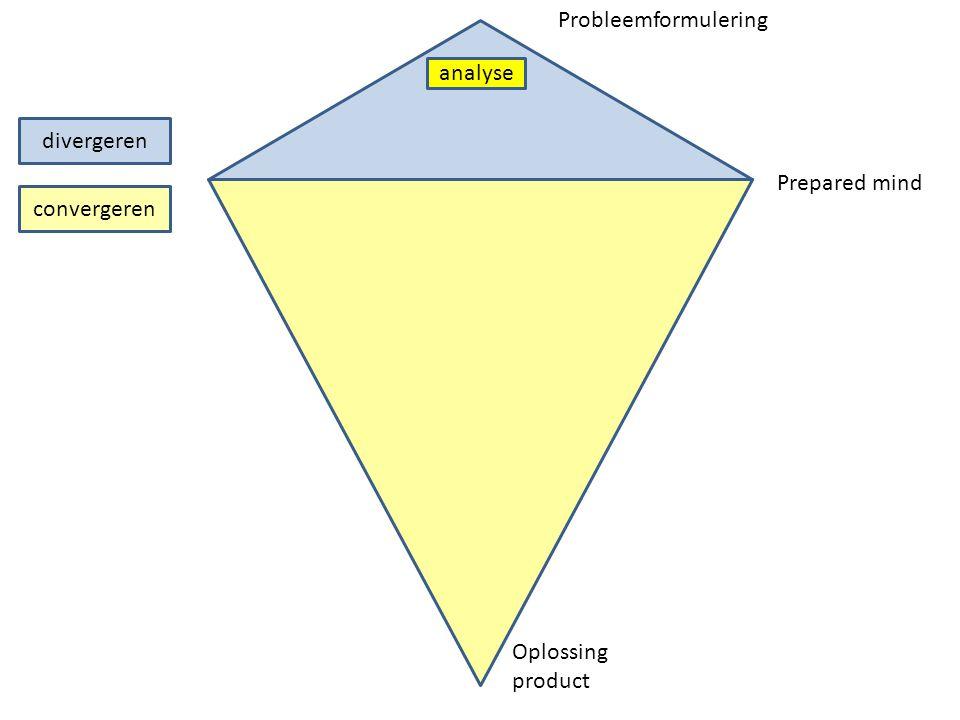 Probleemformulering analyse divergeren Prepared mind convergeren Oplossing product