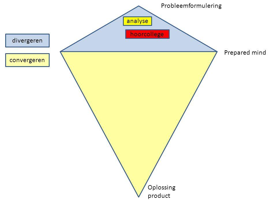 Probleemformulering analyse hoorcollege divergeren Prepared mind convergeren Oplossing product