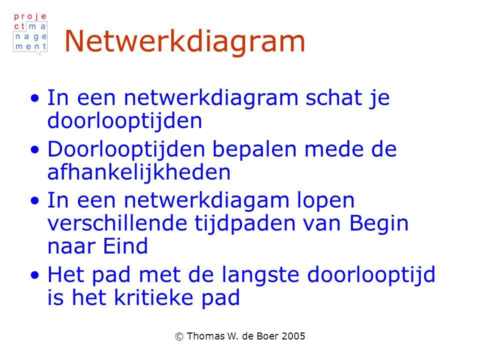 Netwerkdiagram In een netwerkdiagram schat je doorlooptijden